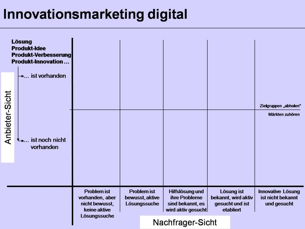 Innovationsmarketing digital